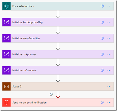 Modern SharePoint + Power Automate Approval With Select User Auto-Approve